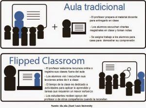 aula-invertida